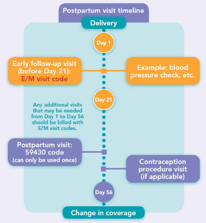 LARC-postpartum-chart
